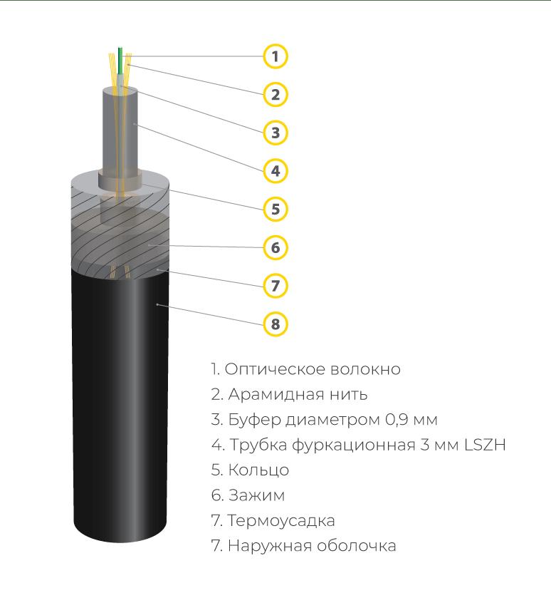 Патч-корд с фуркационной трубкой