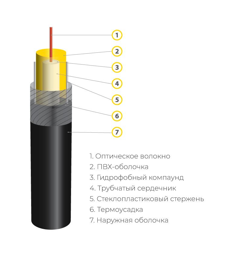 Патч-корд с модулем