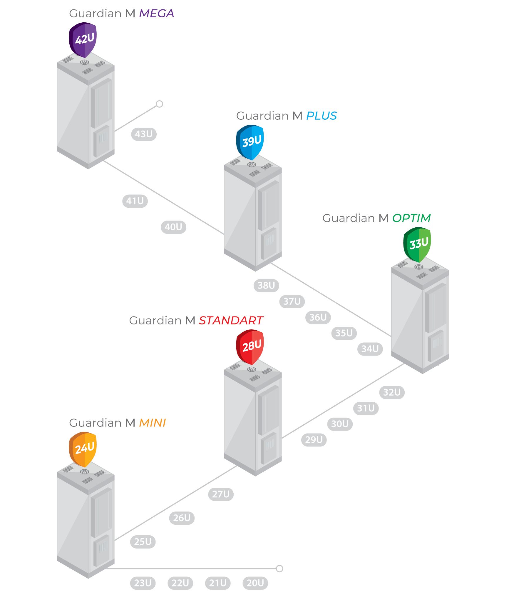 Варианты высоты шкафов серии Guardian
